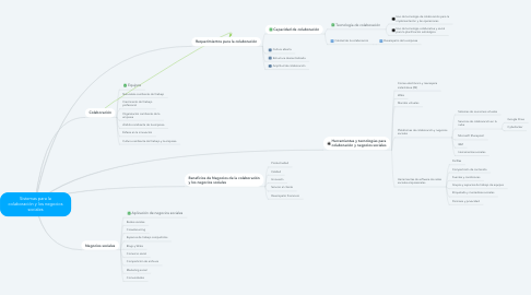 Mind Map: Sistemas para la colaboración y los negocios sociales