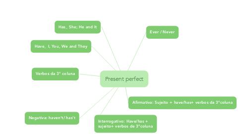 Mind Map: Present perfect