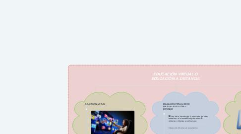 Mind Map: EDUCACIÓN VIRTUAL O EDUCACIÓN A DISTANCIA