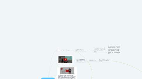 Mind Map: management y el clima organizacional