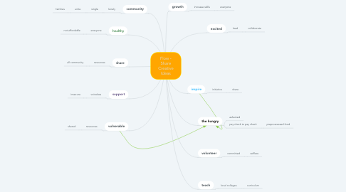 Mind Map: Flow -  presenting creative ideas