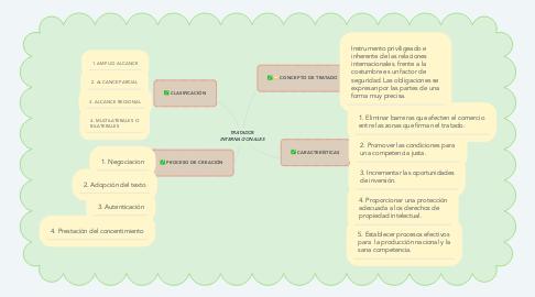 Mind Map: TRATADOS INTERNACIONALES