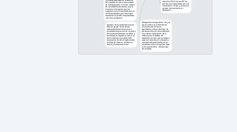 Mind Map: CHIVAS ARTESANALES, PRODUCTO COLOMBIANO.