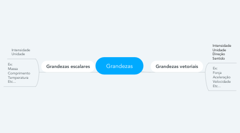 Mind Map: Grandezas