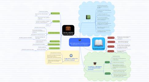 """Mind Map: EPISTEMOLOGÍA E HISTORIA DE LA PEDAGOGÍA """"Course Syllabus"""""""