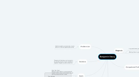 Mind Map: Benjamin Story
