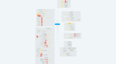 Mind Map: REDES DE COMPUTACIÓN II