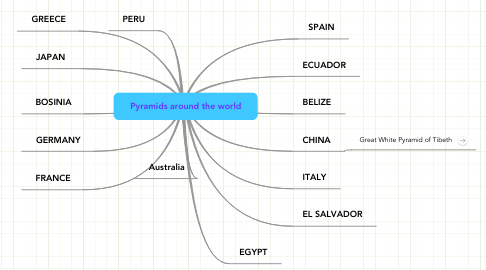 Mind Map: Pyramids around the world