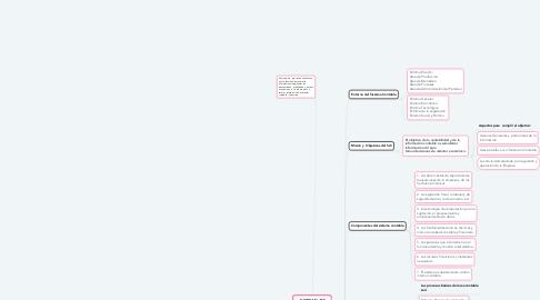 Mind Map: SISTEMA DE INFORMACION CONTABLE (1)