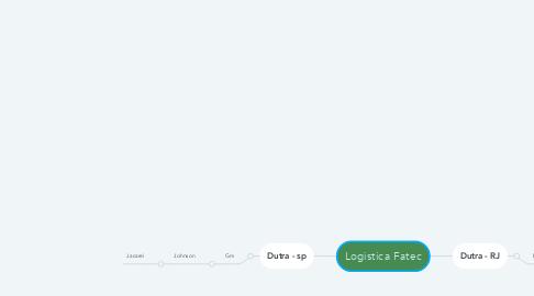 Mind Map: Logistica Fatec