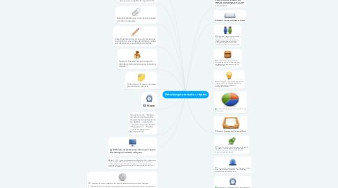 Mind Map: Metodología orientada a objetos