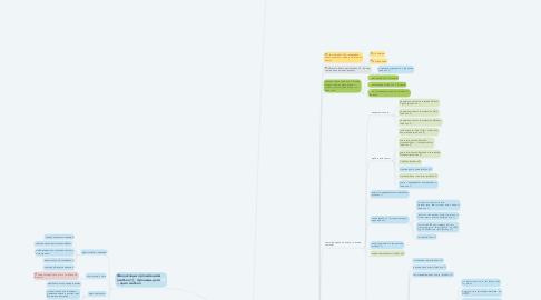 Mind Map: Газпромбанк — «Газпромбанк» (Акционерное общество)