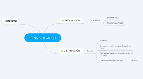 Mind Map: EL NARCOTRAFICO