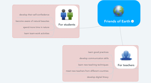 Mind Map: Friends of Earth