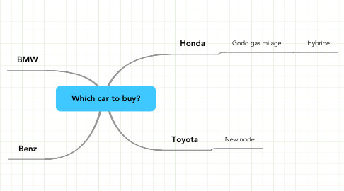 Mind Map: Which car to buy?