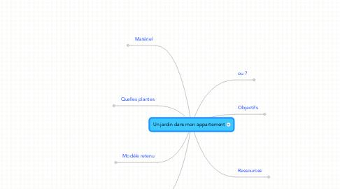 Mind Map: Un jardin dans mon appartement