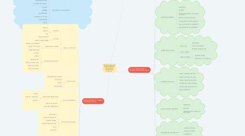 Mind Map: INTITUTO TECNOLOGICO DE AGUASCALIENTES MAPA CONCEPTUAL: FORMULACIÓN Y EVALUACIÓN DE PROYECTOS