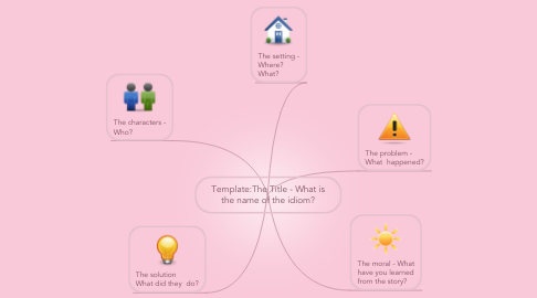 Mind Map: Template:The Title - What is the name of the idiom?