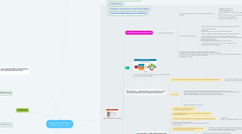 Mind Map: แผนพัฒนายุทธศาสตร์โรงเรียน RCIM1  ปี 2563 - 2565