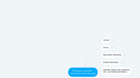 Mind Map: Princípios da ADM    Teorias da Administração