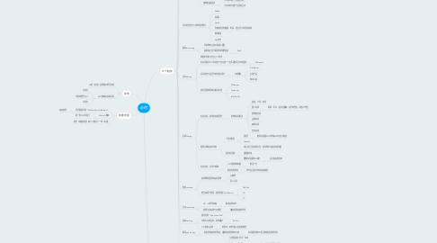 Mind Map: 必然