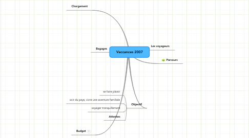 Mind Map: Vaccances 2007