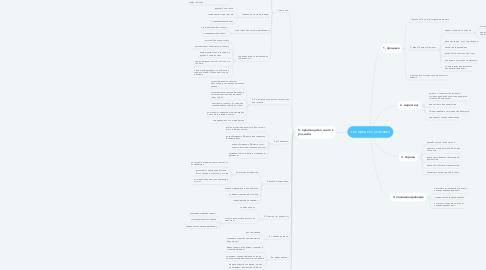 Mind Map: тех процесс упаковки