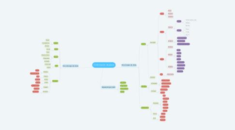 Mind Map: Conformación de piezas