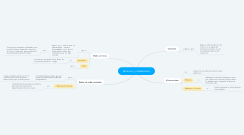 Mind Map: Nutrición y metabolismo
