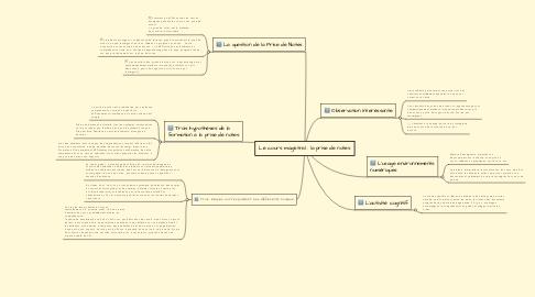 Mind Map: Le cours magistral : la prise de notes