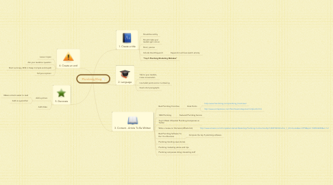 Mind Map: Plumbing Blog