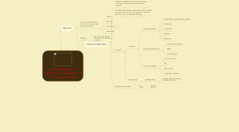 Mind Map: MADURACIÓN CERVICAL: aceleración De Un Proceso natural