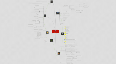 Mind Map: Ian Walker's Practical Computer Project 2012