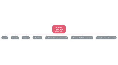 Mind Map: قصة مريم وابنها عيسى عليه السلام
