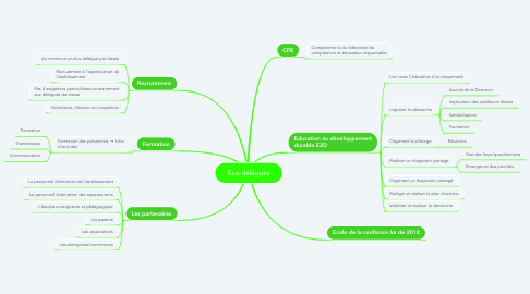 Mind Map: Eco-délégués