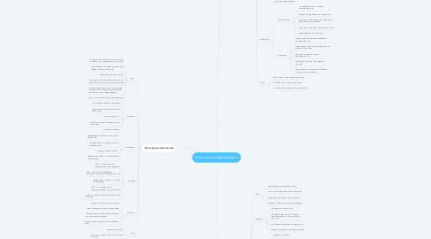 Mind Map: Сталинская модернизация