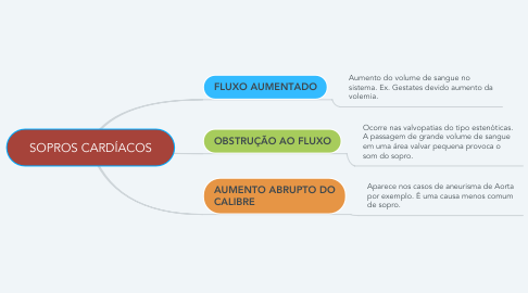 Mind Map: SOPROS CARDÍACOS