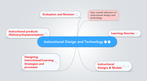 Mind Map: Instructional Design and Technology