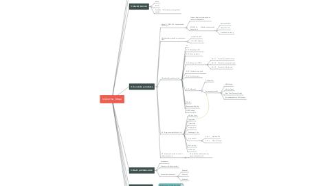 Mind Map: Diplomka_Mapa