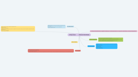 Mind Map: Linking Clauses            (Cláusulas Subordinadas)