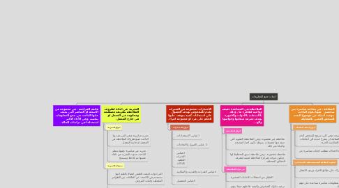 Mind Map: ادوات جمع المعلومات