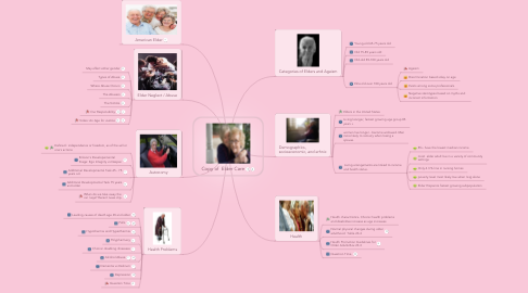 Mind Map: Copy of  Elder Care