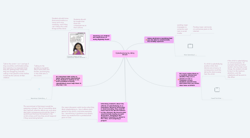 Mind Map: Cyberbullying by Abby Brown