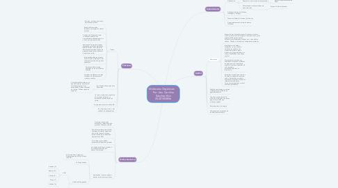 Mind Map: Moléculas Orgánicas      Por: Ana Carolina Sánchez Elvir 20201003856