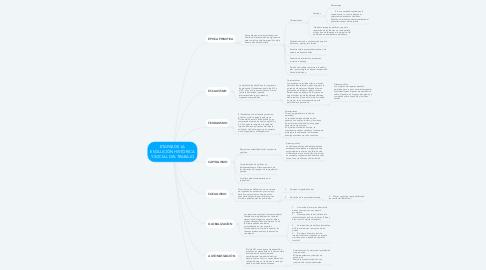 Mind Map: ETAPAS DE LA EVOLUCIÓN HISTÓRICA Y SOCIAL DEL TRABAJO