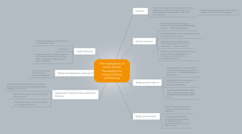 Mind Map: The Implications of Home-School Partnerships for School Violence and Bullying