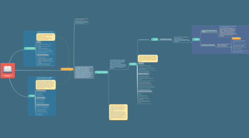 Mind Map: LA APOFENIA DE LA LITERATURA
