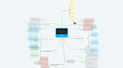 Mind Map: RECURSOS EDUCATIVOS ABIERTOS  REA