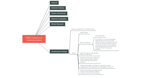 Mind Map: SWOT Industry and marketing analysis