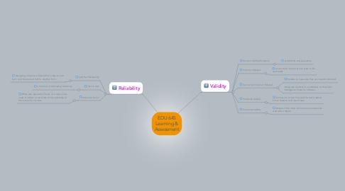 Mind Map: EDU 645 Learning & Assessment